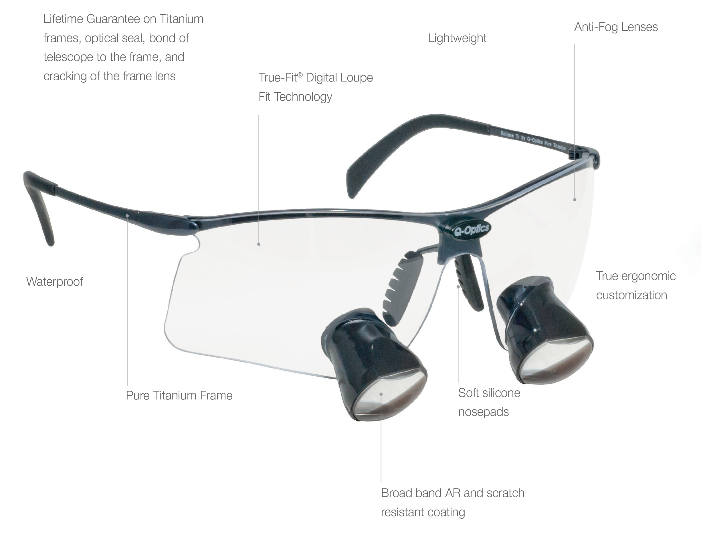 Q-Optics Loupes Features